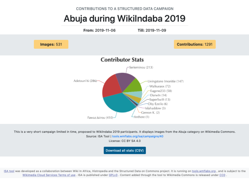 800px-Results_ISA_Campaign_WikiIndaba