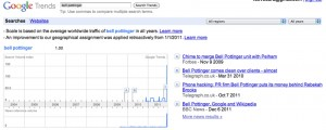Google Trends sur Bell Pottinger, déc. 2011