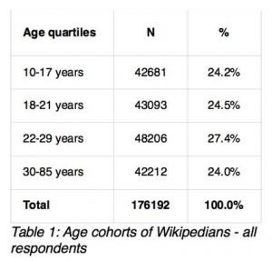 Contributors Wikipedia, fév. 2011